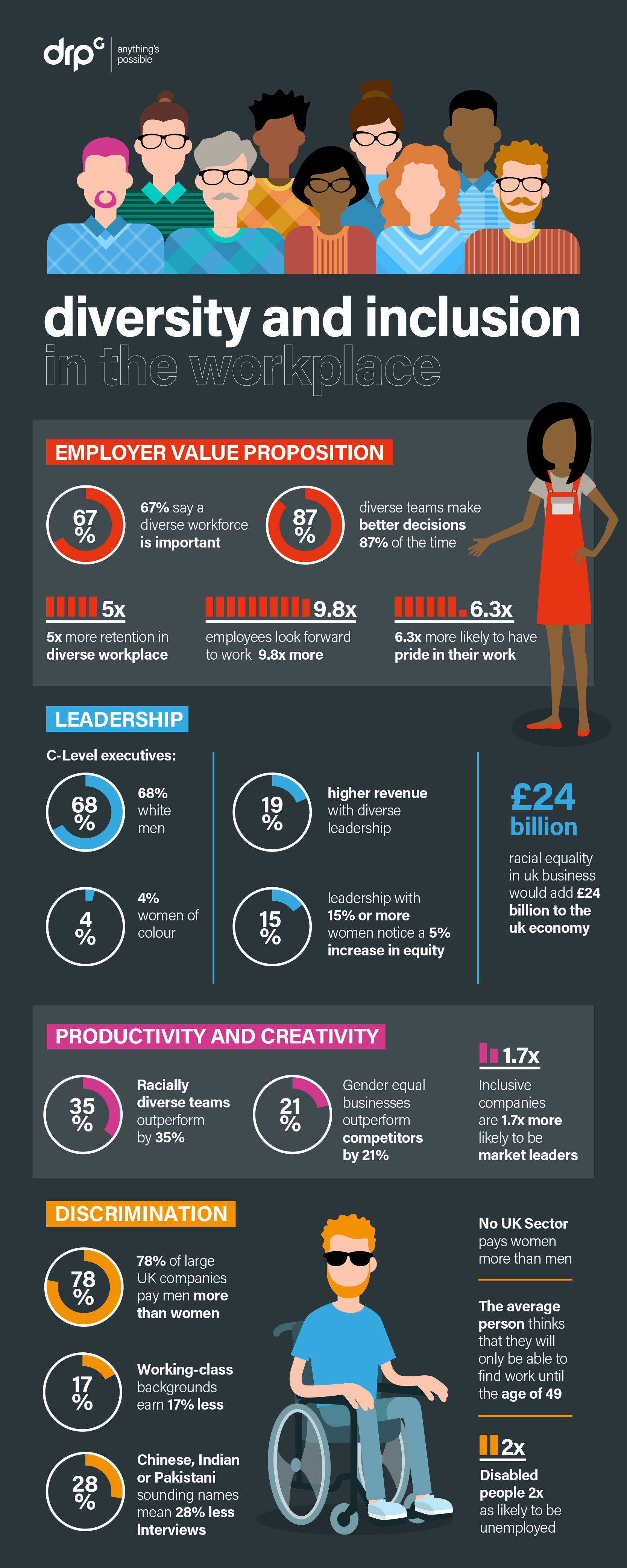Diversity_and_inclusion_in_the_workplace_statistics_Infographic
