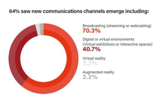 Trust In Communications Blog - Pie Chart72